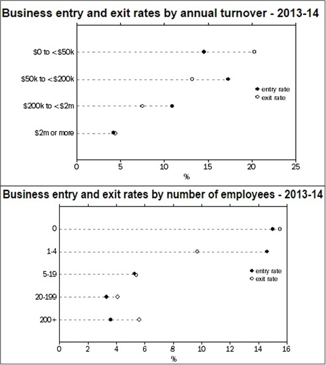 Business-entry-exit-rates-Small-Businesses-in-Australia