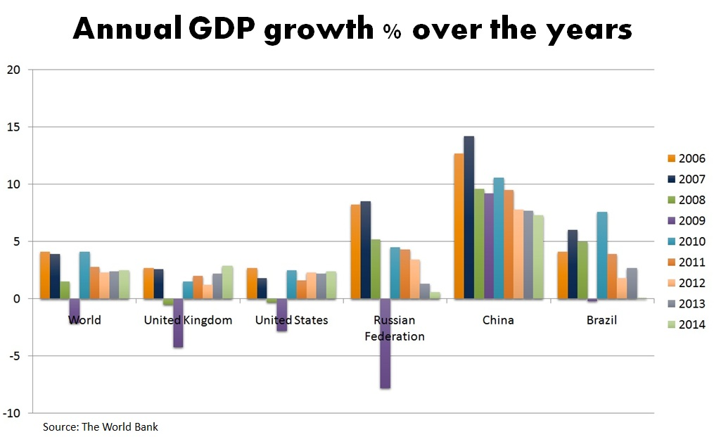 GDP-growth-next-recession