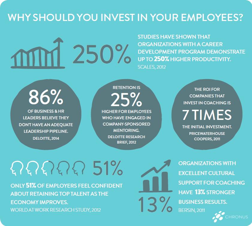Invest-in-Employee-Development