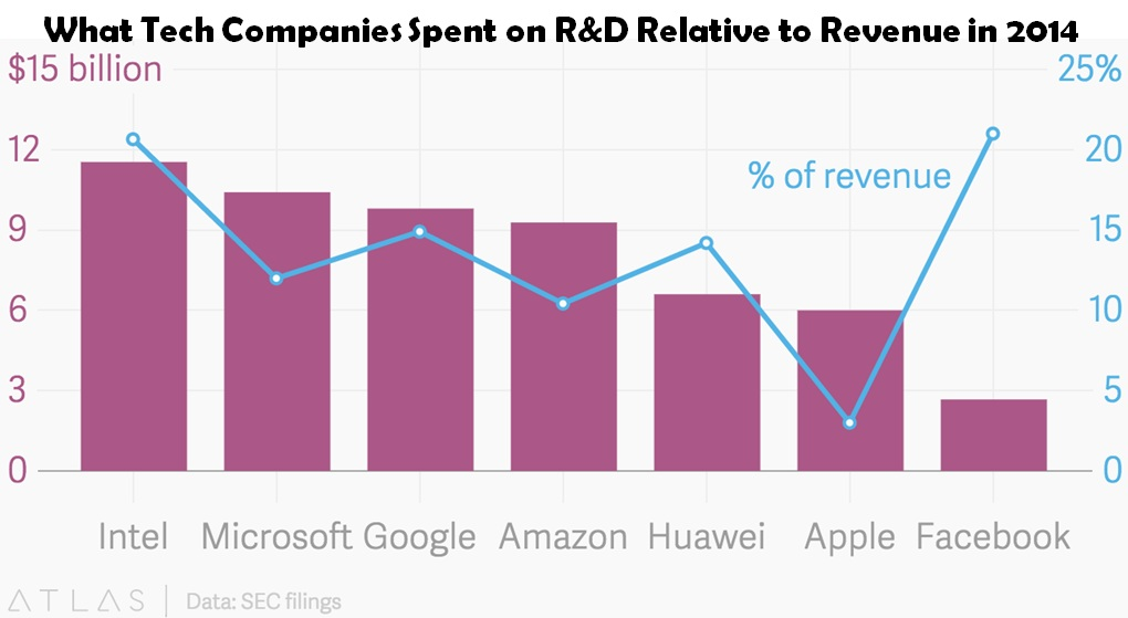 R&D-Investments