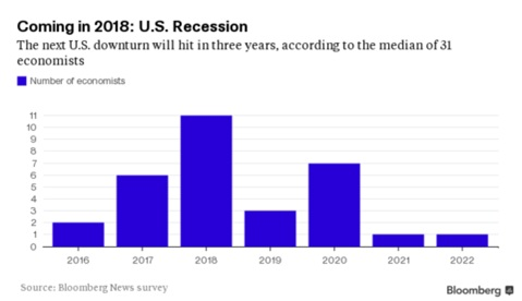 Recession-2018