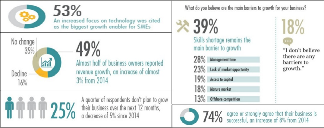 ThinkBIG-report-2015-Small-Businesses-in-Australia