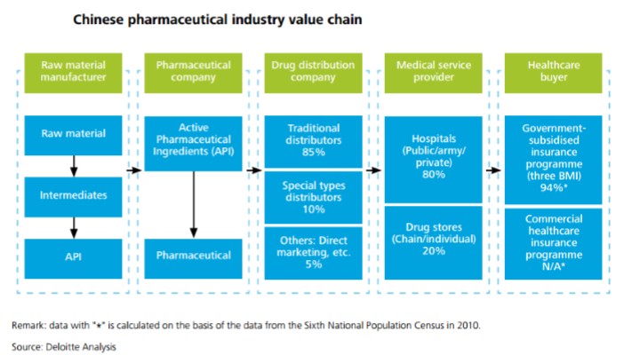 Chinese-pharma-industry-value-chain