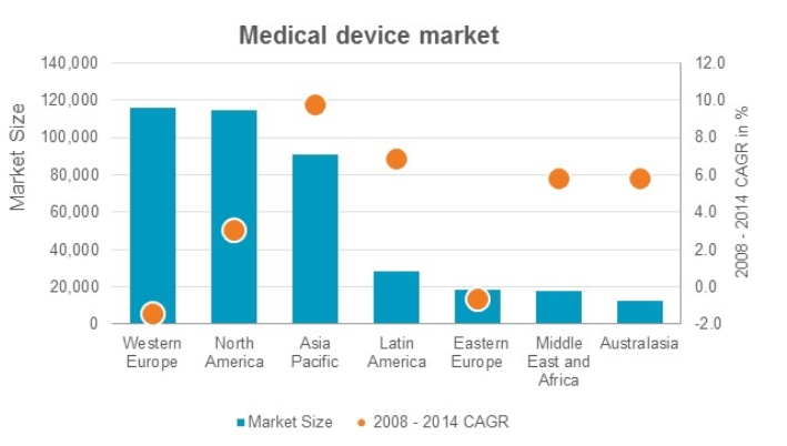 Medical-device-market-size