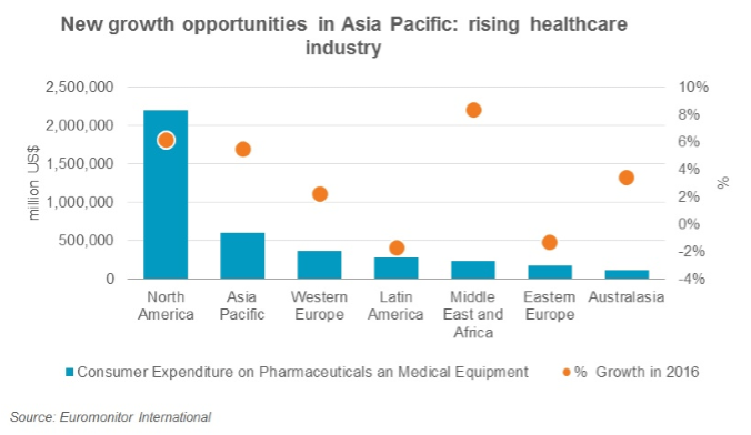 growth-opportunities-in-medical-device-and-healthcare