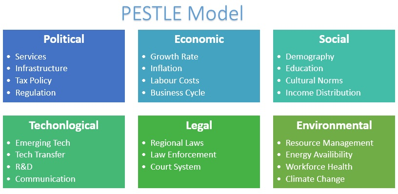 PESTLE Model_How does business analytics help in value addition